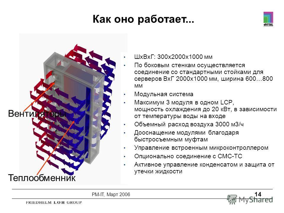 PM-IT, Март 2006 14 Вентиляторы Теплообменник ШxВxГ: 300x2000x1000 мм По боковым стенкам осуществляется соединение со стандартными стойками для серверов ВxГ 2000x1000 мм, ширина 600…800 мм Модульная система Максимум 3 модуля в одном LCP, мощность охл