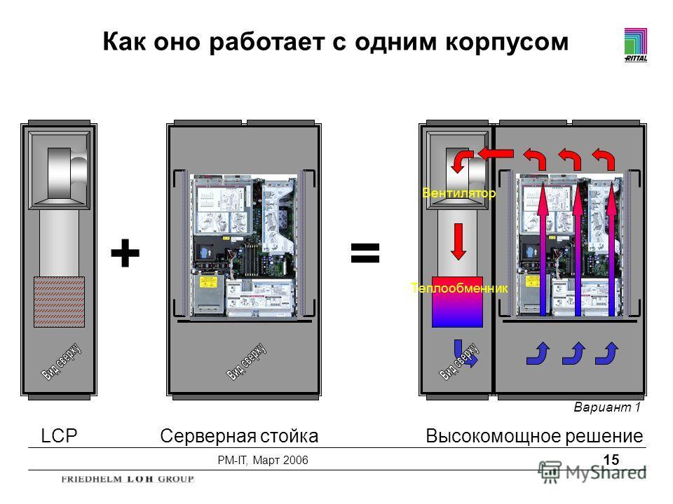PM-IT, Март 2006 15 += LCP Серверная стойка Высокомощное решение Теплообменник Вентилятор Вариант 1 Как оно работает с одним корпусом