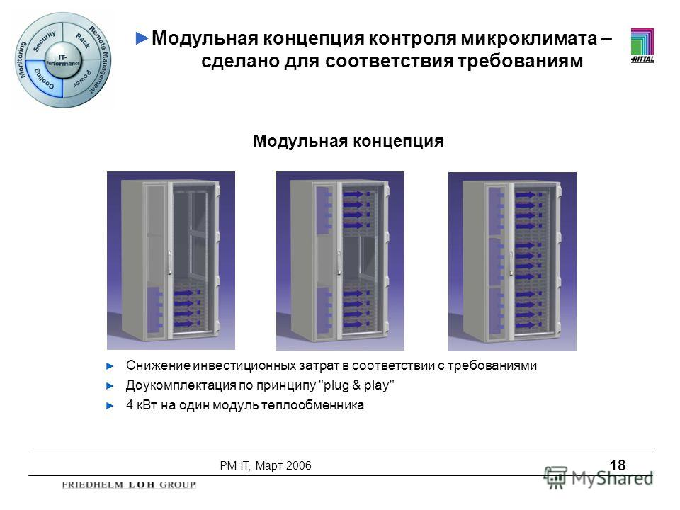 PM-IT, Март 2006 18 Снижение инвестиционных затрат в соответствии с требованиями Доукомплектация по принципу