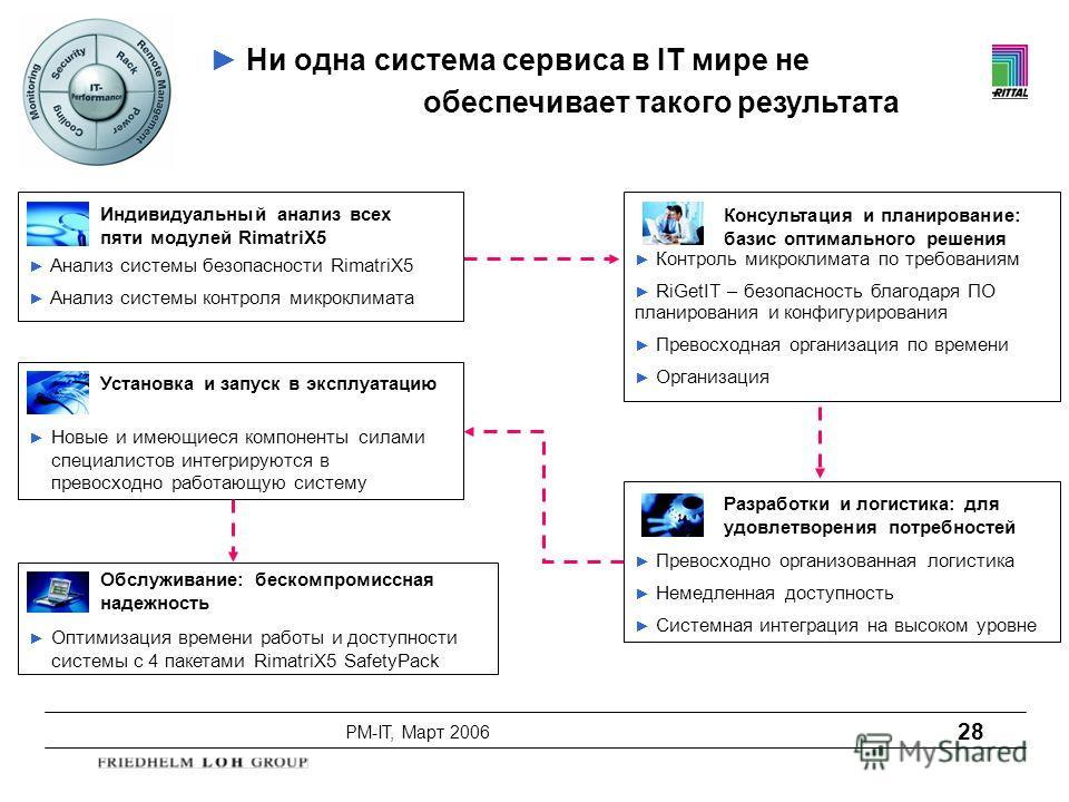 PM-IT, Март 2006 28 Индивидуальный анализ всех пяти модулей RimatriX5 Анализ системы безопасности RimatriX5 Анализ системы контроля микроклимата Консультация и планирование: базис оптимального решения Контроль микроклимата по требованиям RiGetIT – бе