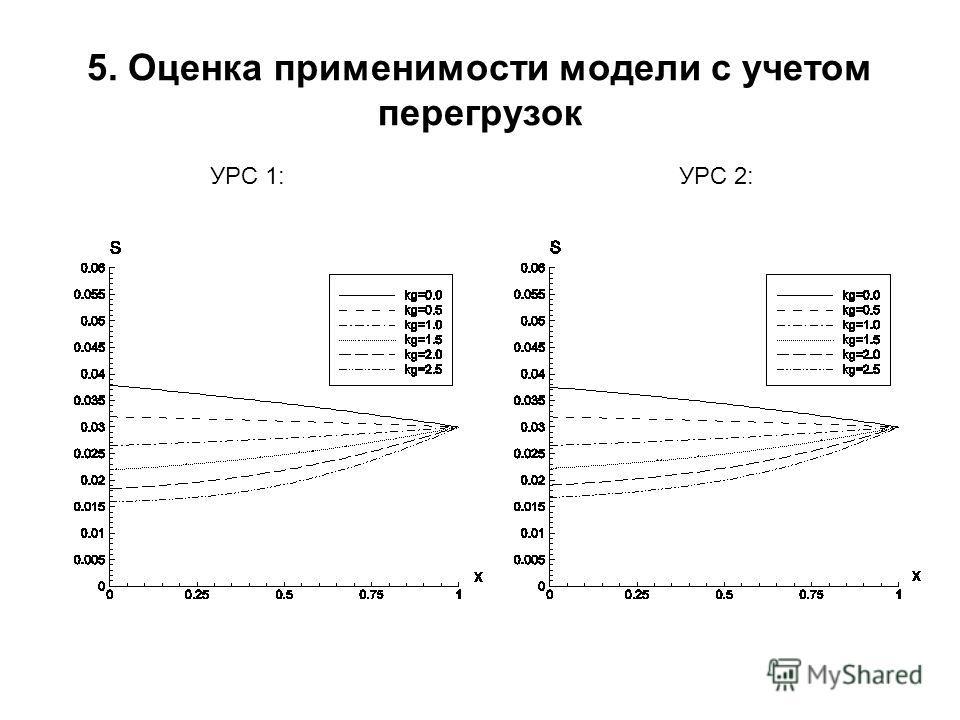 5. Оценка применимости модели с учетом перегрузок УРС 1:УРС 2: