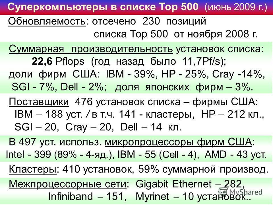 Суперкомпьютеры в списке Тор 500 (июнь 2009 г.) Обновляемость: отсечено 230 позиций списка Тор 500 от ноября 2008 г. Суммарная производительность установок списка: 22,6 Pflops (год назад было 11,7Pf/s); доли фирм США: IBM - 39%, HP - 25%, Cray -14%,