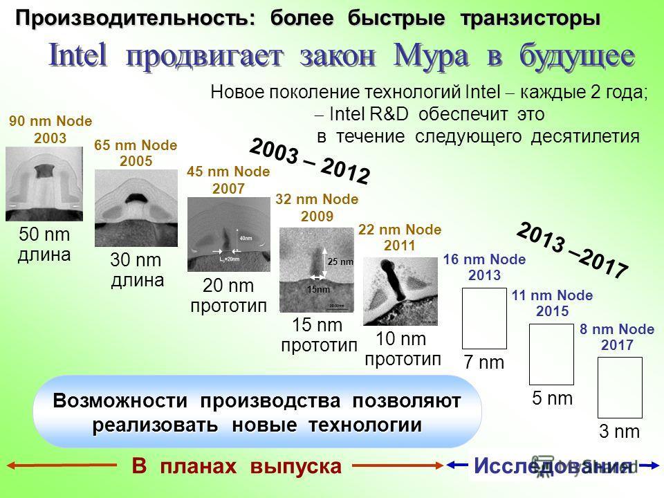 30 nm длина 65 nm Node 2005 20 nm прототип 45 nm Node 2007 50 nm длина 90 nm Node 2003 22 nm Node 2011 10 nm прототип 2013 –2017 16 nm Node 2013 7 nm 11 nm Node 2015 5 nm 2003 – 2012 Новое поколение технологий Intel каждые 2 года; Intel R&D обеспечит
