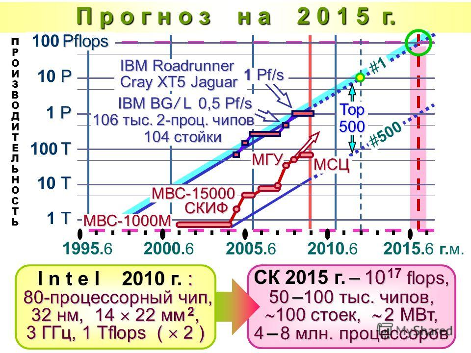 П р о г н о з н а 2 0 1 5 г. – 10 flops, 50 – 100 тыс. чипов, 100 стоек, 2 МВт, 4 – 8 млн. процессоров СК 2015 г. – 10 17 flops, 50 – 100 тыс. чипов, 100 стоек, 2 МВт, 4 – 8 млн. процессоров : 80-процессорный чип, 32 нм, 14 22 мм 2, 3 ГГц, 1 Tflops (