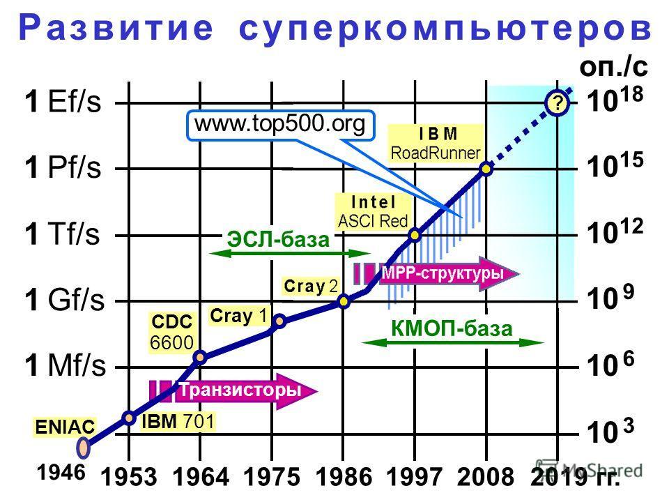 ENIAC Р а з в и т и е с у п е р к о м п ь ю т е р о в 1 Tf/s 1 Gf/s 1 Pf/s 1 Ef/s 1 Mf/s 10 15 10 12 10 9 10 18 оп./с 10 6 10 3 199720082019 гг.1986197519641953 Cray 1 IBM 701 Транзисторы CDC 6600 www.top500.org ЭСЛ-база КМОП-база 1946