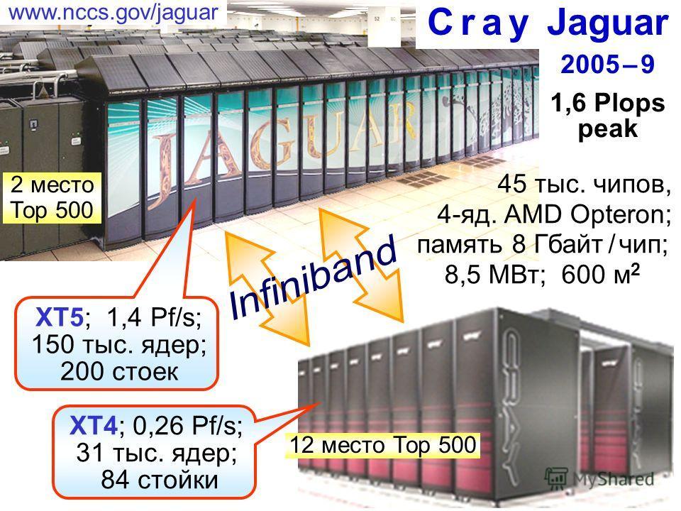 C r a y Jaguar 45 тыс. чипов, 4-яд. AMD Opteron; память 8 Гбайт / чип; 8,5 MВт; 600 м 2 XT5; 1,4 Pf/s; 150 тыс. ядер; 200 стоек XT4; 0,26 Pf/s; 31 тыс. ядер; 84 стойки 2005 – 9 1,6 Plops peak www.nccs.gov/jaguar 12 место Тор 500 2 место Тор 500