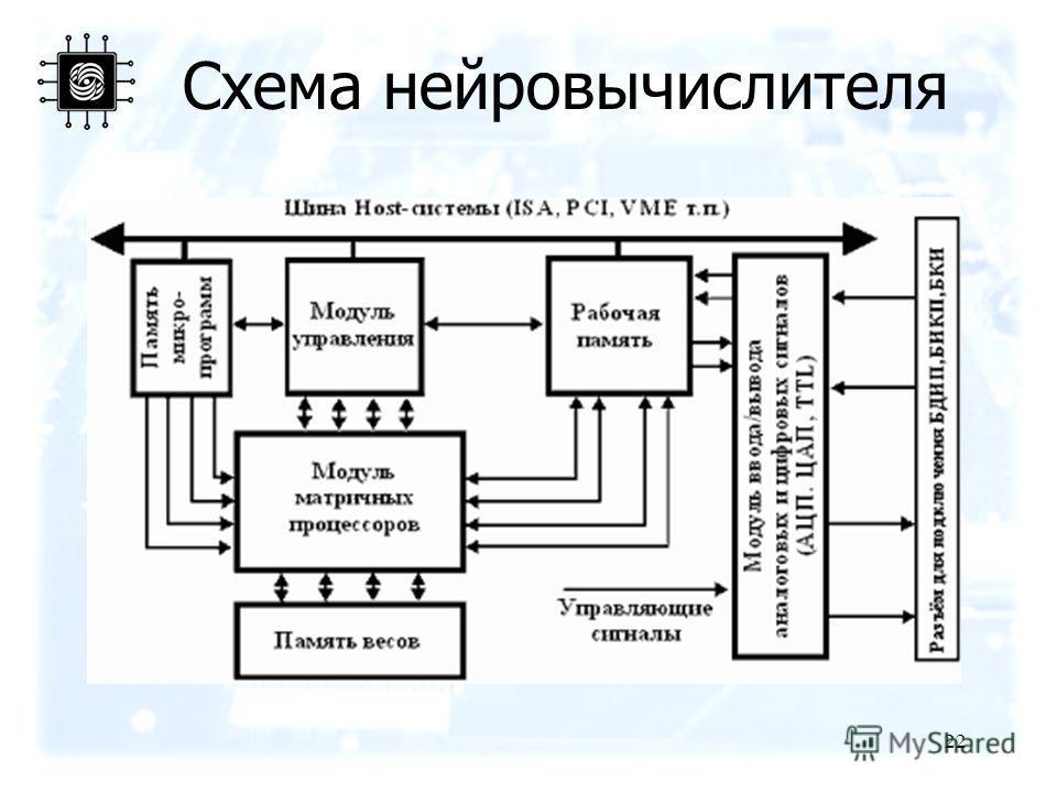 22 Схема нейровычислителя
