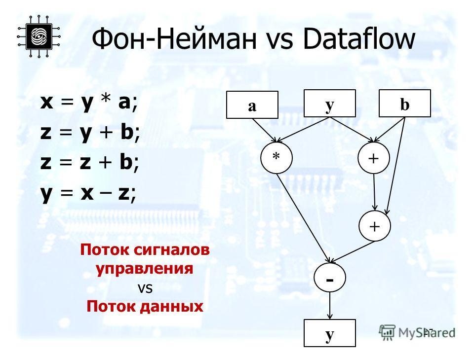 27 Фон-Нейман vs Dataflow x = y * a; z = y + b; z = z + b; y = x – z; a yb y *+ + - Поток сигналов управления vs Поток данных