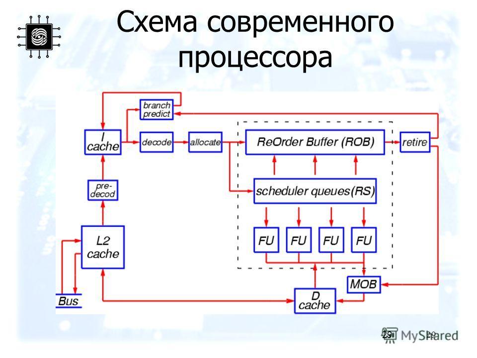 29 Схема современного процессора 29