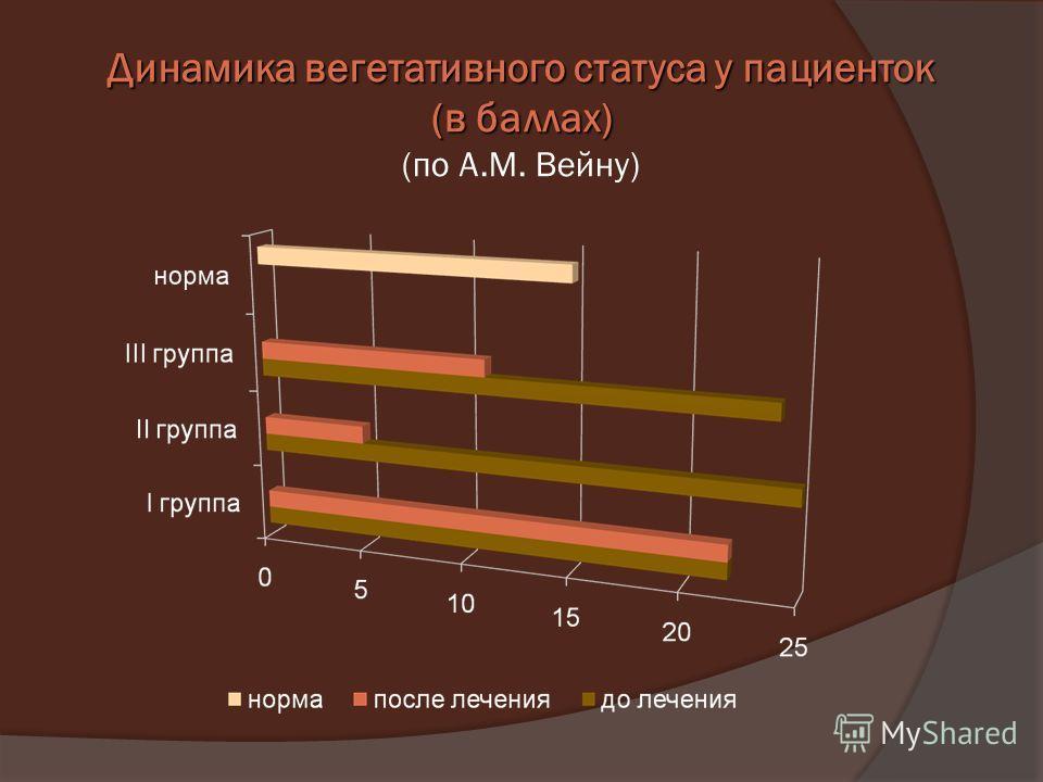 Динамика вегетативного статуса у пациенток (в баллах) Динамика вегетативного статуса у пациенток (в баллах) (по А.М. Вейну)