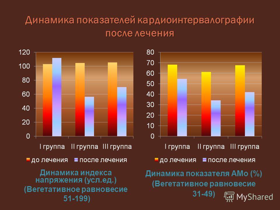 Динамика показателей кардиоинтервалографии после лечения Динамика индекса напряжения (усл.ед.) (Вегетативное равновесие 51-199) Динамика показателя АМо (%) (Вегетативное равновесие 31-49)