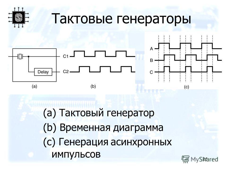 25 Тактовые генераторы (a) Тактовый генератор (b) Временная диаграмма (c) Генерация асинхронных импульсов
