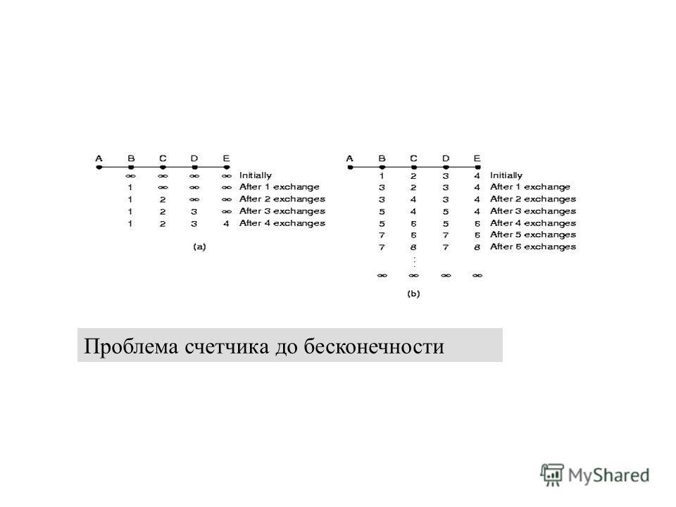 12 декабря 2013 г.Сети ЭВМ проф. Смелянский Р.Л. 20 Проблема счетчика до бесконечности
