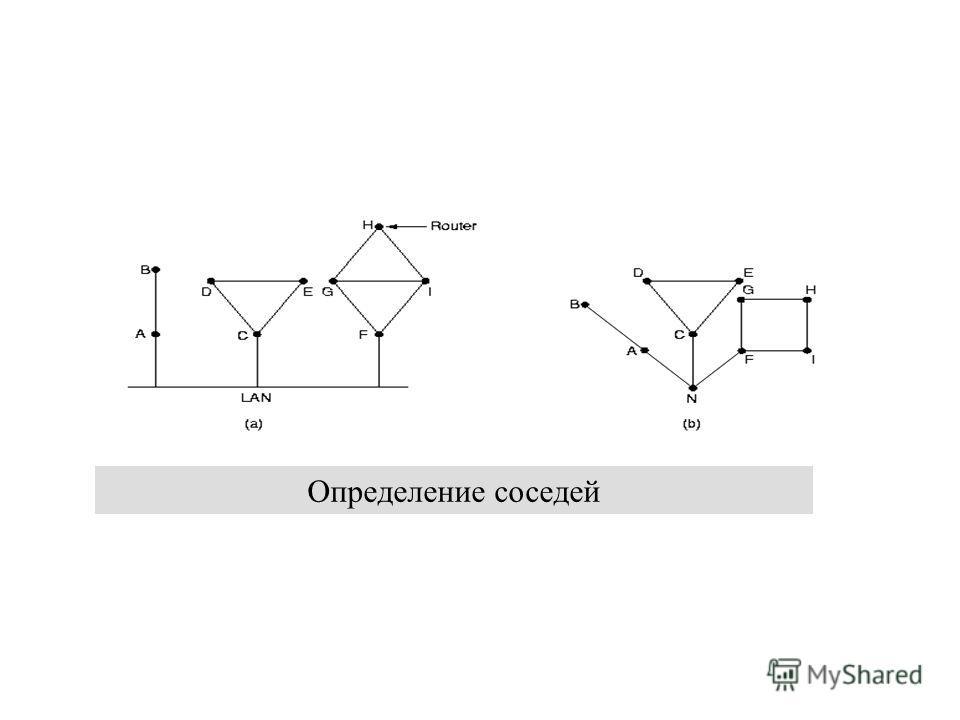 12 декабря 2013 г.Сети ЭВМ проф. Смелянский Р.Л. 23 Определение соседей