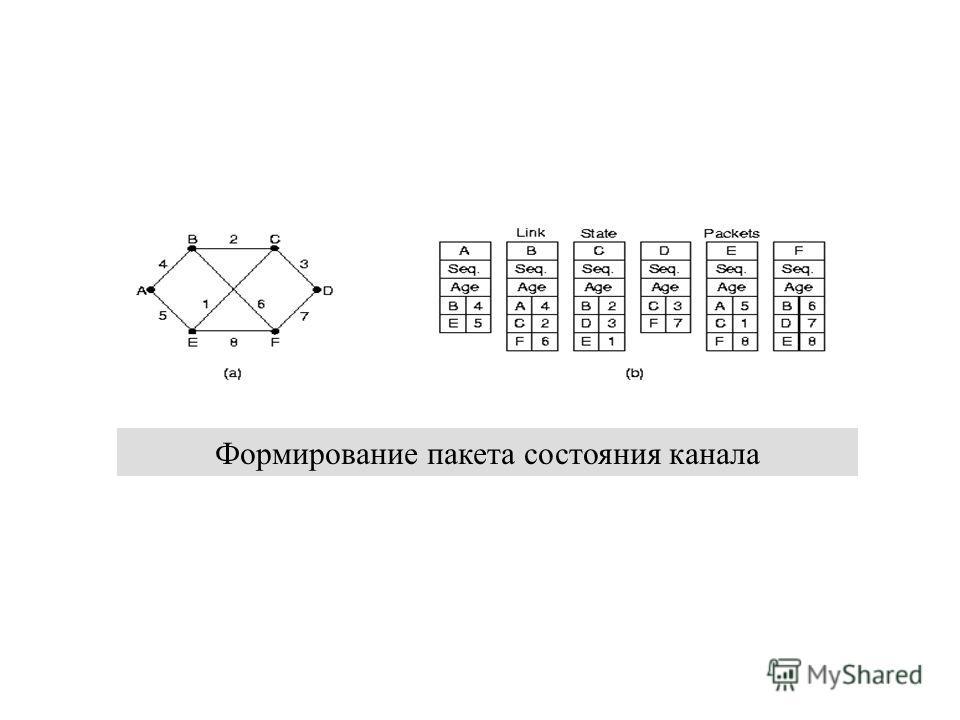 12 декабря 2013 г.Сети ЭВМ проф. Смелянский Р.Л. 26 Формирование пакета состояния канала