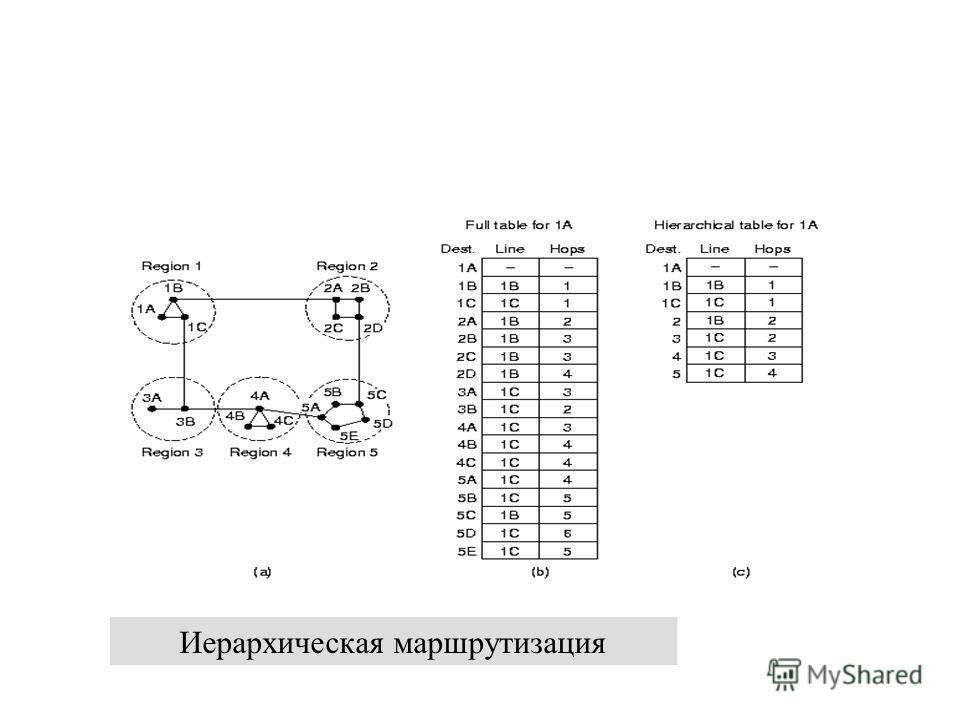 12 декабря 2013 г.Сети ЭВМ проф. Смелянский Р.Л. 30 Иерархическая маршрутизация