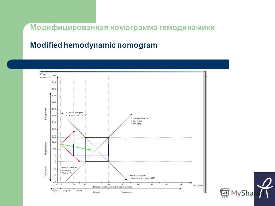 Модифицированная номограмма гемодинамики Modified hemodynamic nomogram