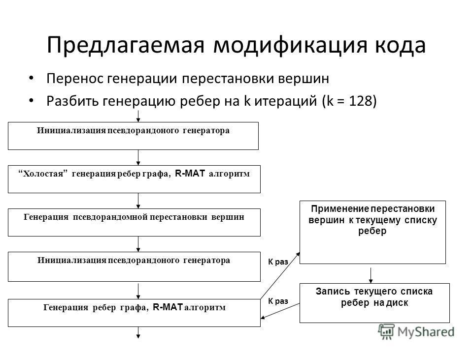 Предлагаемая модификация кода Перенос генерации перестановки вершин Разбить генерацию ребер на k итераций (k = 128) Инициализация псевдорандоного генератора Холостая генерация ребер графа, R-MAT алгоритм Генерация псевдорандомной перестановки вершин