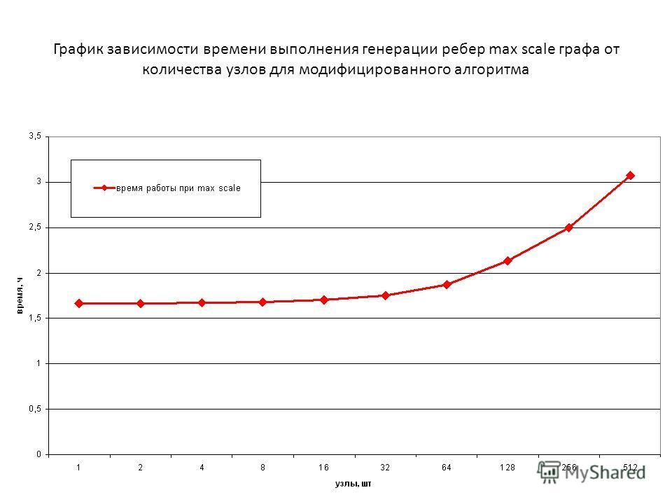 График зависимости времени выполнения генерации ребер max scale графа от количества узлов для модифицированного алгоритма