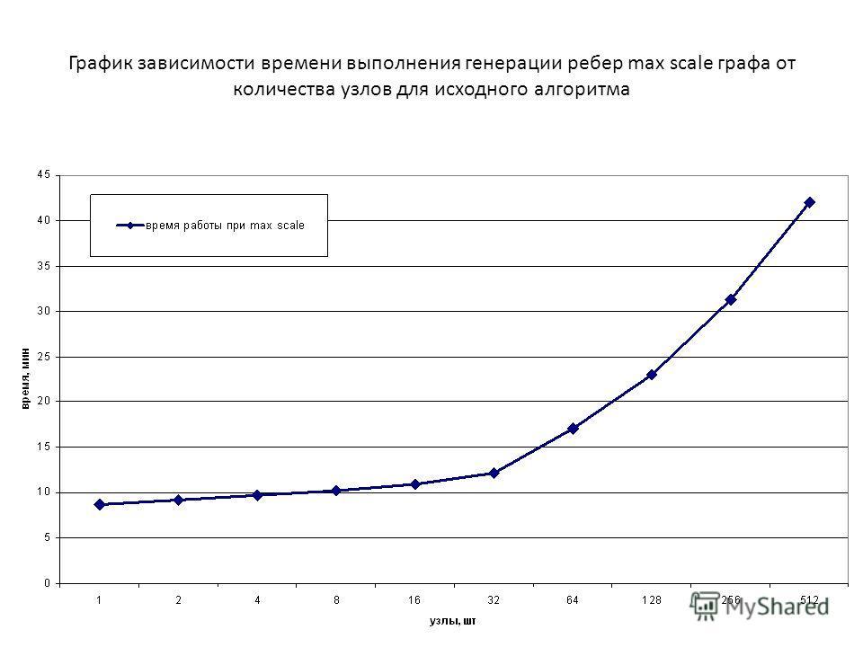 График зависимости времени выполнения генерации ребер max scale графа от количества узлов для исходного алгоритма