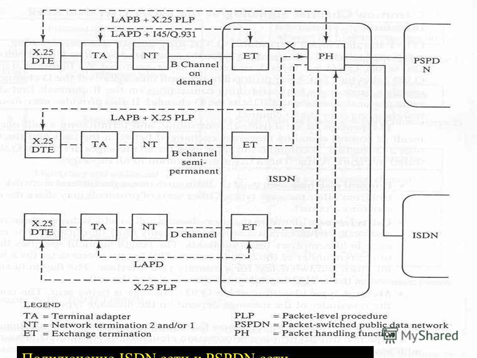 12.12.2013Сети ЭВМ проф. Смелянский Р.Л. 14 Подключение ISDN сети к PSPDN сети