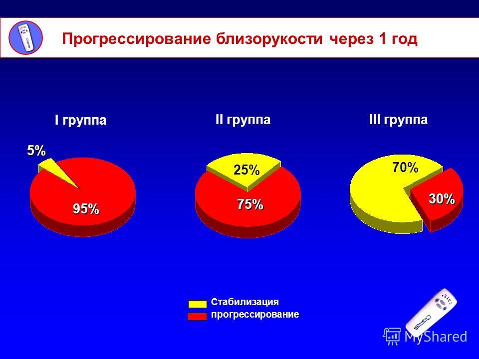 Прогрессирование близорукости через 1 год I группа II группаIII группа Стабилизация прогрессирование 95% 75% 25% 30% 70% 5%