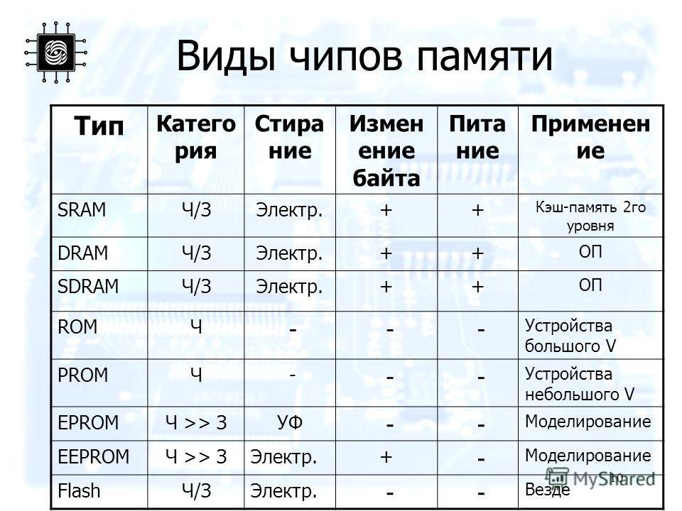 10 Виды чипов памяти Тип Катего рия Стира ние Измен ение байта Пита ние Применен ие SRAMЧ/ЗЧ/ЗЭлектр.++ Кэш-память 2го уровня DRAMЧ/ЗЧ/ЗЭлектр.++ ОП SDRAMЧ/ЗЧ/ЗЭлектр.++ ОП ROMЧ - - - Устройства большого V PROMЧ - - - Устройства небольшого V EPROMЧ >