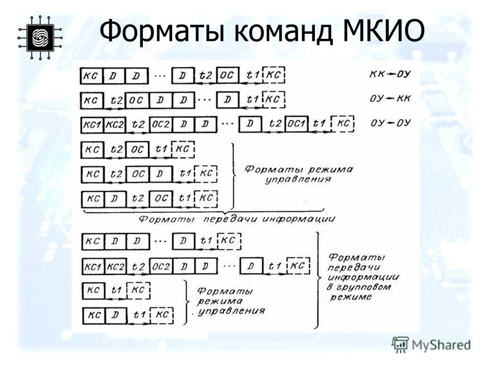 Форматы команд МКИО