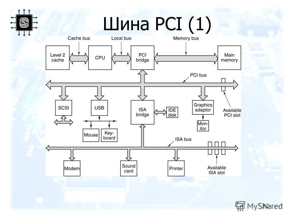 32 Шина PCI (1)