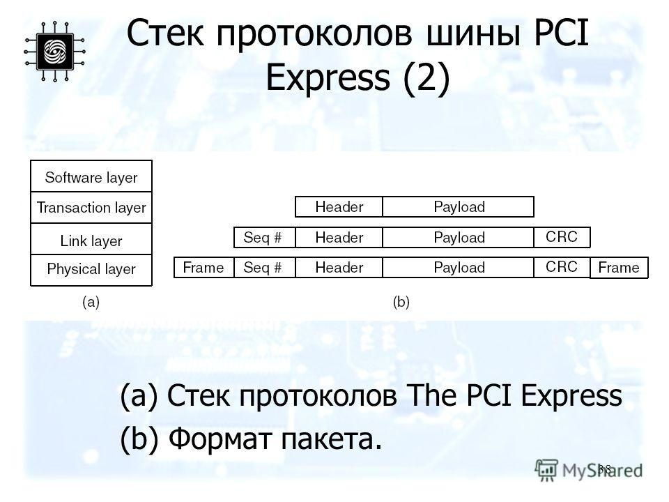 38 Стек протоколов шины PCI Express (2) (a) Стек протоколов The PCI Express (b) Формат пакета.