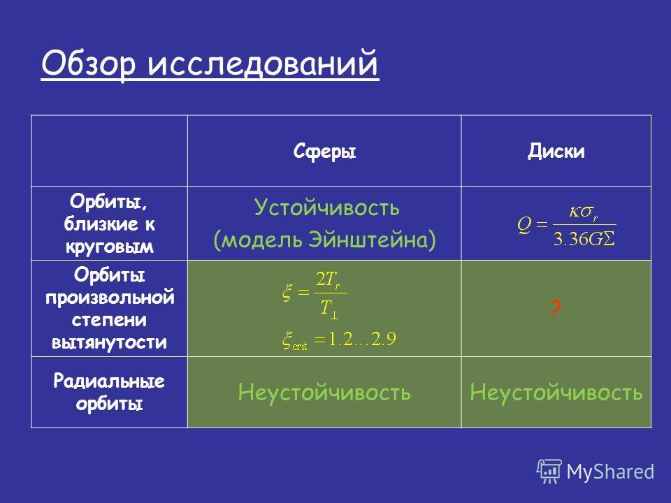 Обзор исследований СферыДиски Орбиты, близкие к круговым Устойчивость (модель Эйнштейна) Орбиты произвольной степени вытянутости ? Радиальные орбиты Неустойчивость