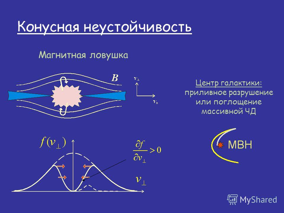 Конусная неустойчивость Магнитная ловушка Центр галактики: приливное разрушение или поглощение массивной ЧД