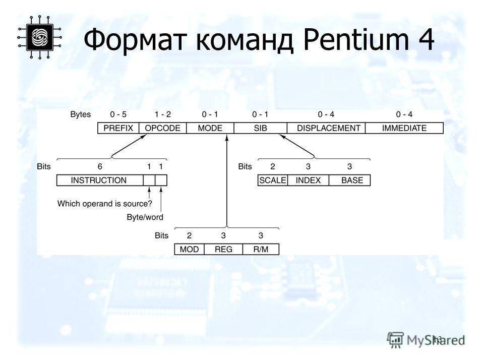 13 Формат команд Pentium 4