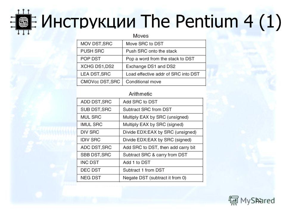 22 Инструкции The Pentium 4 (1)