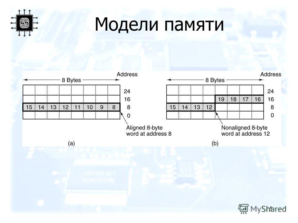 5 Модели памяти