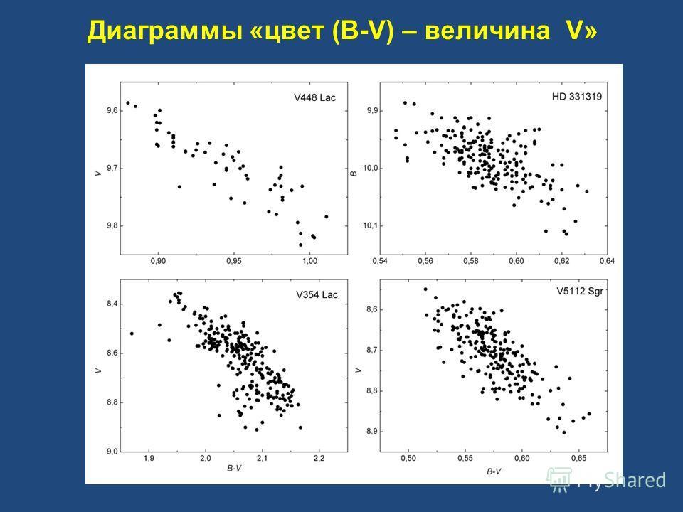 Диаграммы «цвет (B-V) – величина V»