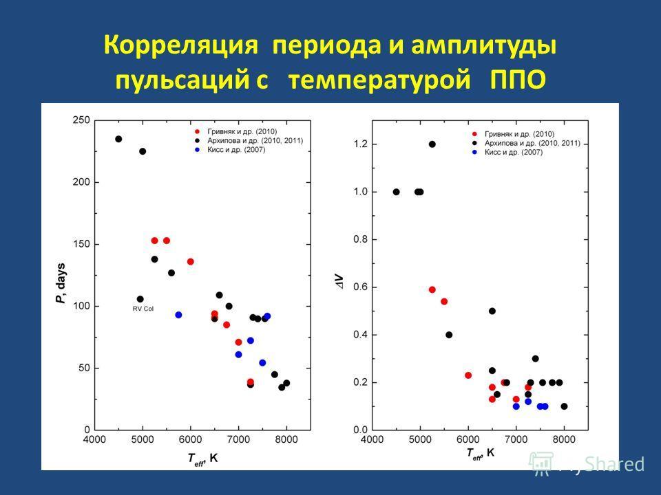 Корреляция периода и амплитуды пульсаций с температурой ППО