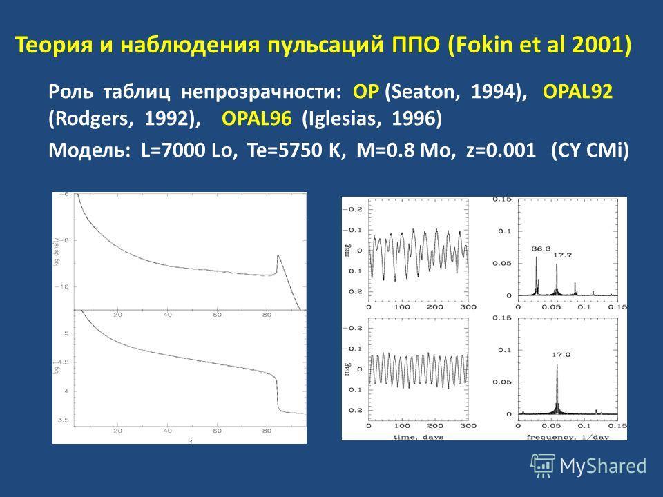 Теория и наблюдения пульсаций ППО (Fokin et al 2001) Роль таблиц непрозрачности: ОР (Seaton, 1994), OPAL92 (Rodgers, 1992), OPAL96 (Iglesias, 1996) Модель: L=7000 Lo, Te=5750 K, M=0.8 Mo, z=0.001 (CY CMi)
