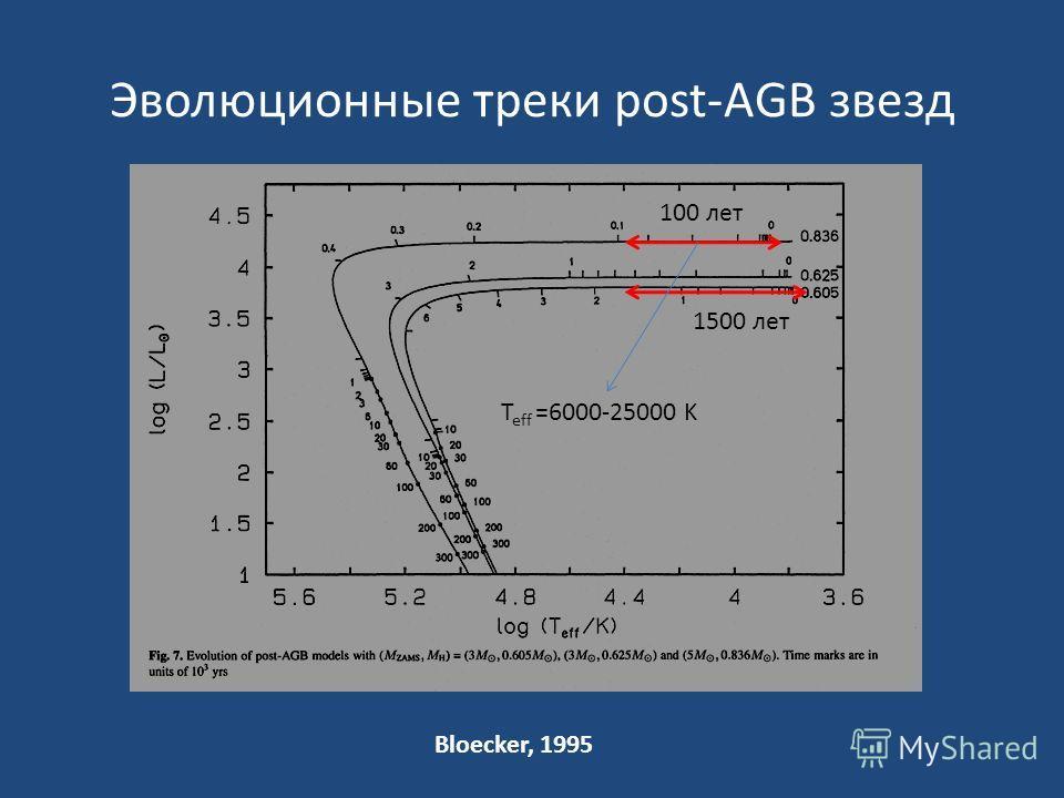 Эволюционные треки post-AGB звезд Bloecker, 1995 100 лет 1500 лет T eff =6000-25000 K