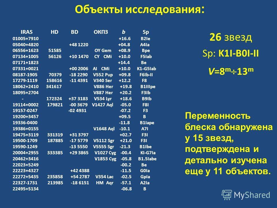 Объекты исследования : IRAS HD BD ОКПЗ b Sp 01005+7910 +16.6 B2Ie 05040+4820 +48 1220 +04.8 A4Ia 06556+1623 51585 OY Gem +08.9 Bpe 07134+1005 56126 +10 1470 CY CMi +10.0 F5Iab 07171+1823 +14.4 Be 07331+0021 +00 2006 AI CMi +10.0 K1 - G5Iab 08187-1905