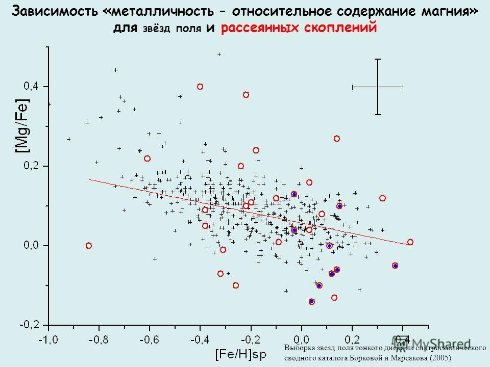 Зависимость «металличность - относительное содержание магния» для звёзд поля и рассеянных скоплений Выборка звезд поля тонкого диска из спктроскопического сводного каталога Борковой и Марсакова (2005)