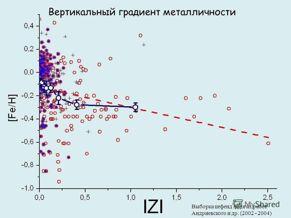 Вертикальный градиент металличности Выборка цефеид поля из работ Андриевского и др. (2002 - 2004)