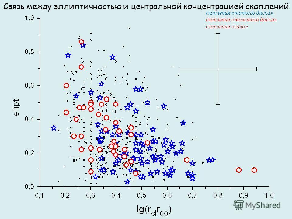 Связь между эллиптичностью и центральной концентрацией скоплений скопления «тонкого диска» скопления «толстого диска» скопления «гало»
