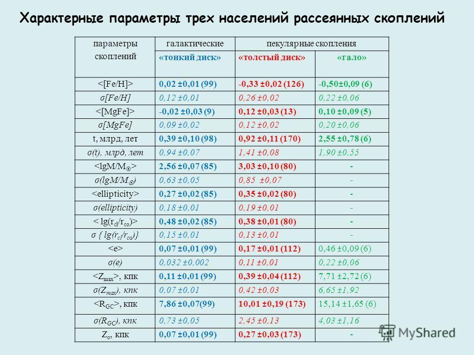 параметры скоплений галактическиепекулярные скопления «тонкий диск»«толстый диск»«гало» 0,02 ±0,01 (99)-0,33 ±0,02 (126)-0,50±0,09 (6) σ[Fe/H] 0,12 ±0,010,26 ±0,020,22 ±0,06 -0,02 ±0,03 (9)0,12 ±0,03 (13)0,10 ±0,09 (5) σ[MgFe] 0,09 ±0,020,12 ±0,020,2