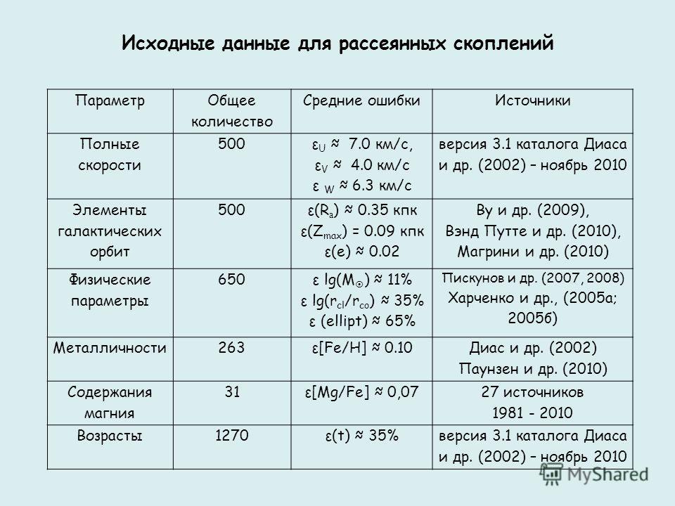 Исходные данные для рассеянных скоплений Параметр Общее количество Средние ошибкиИсточники Полные скорости 500 ε U 7.0 км/с, ε V 4.0 км/с ε W 6.3 км/с версия 3.1 каталога Диаса и др. (2002) – ноябрь 2010 Элементы галактических орбит 500 ε(R а ) 0.35