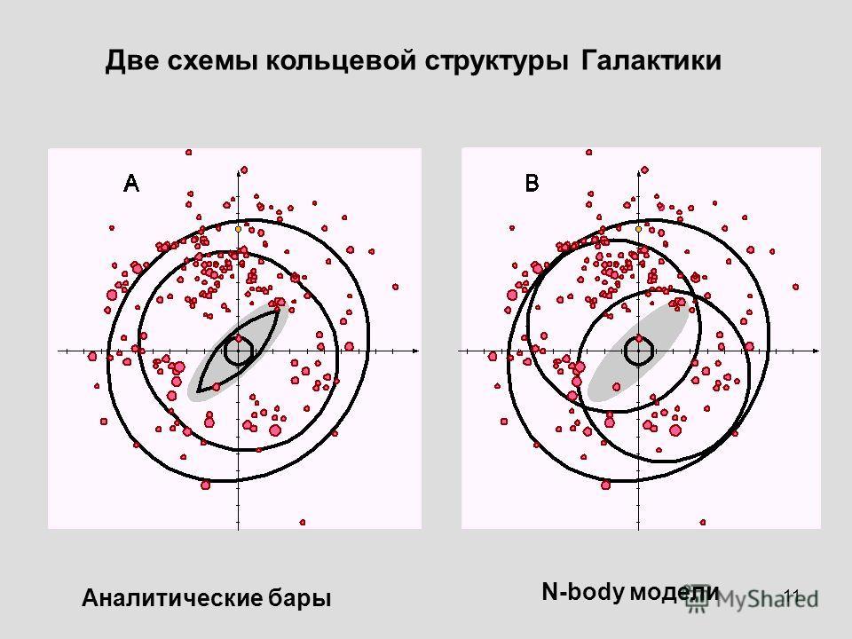 11 Две схемы кольцевой структуры Галактики Аналитические бары N-body модели