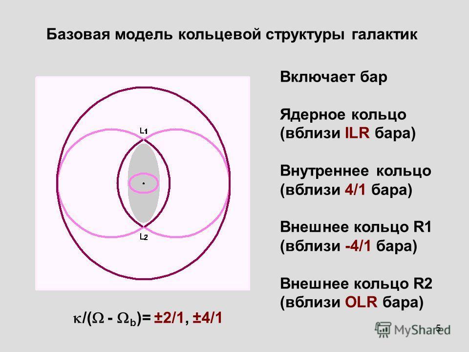 5 Базовая модель кольцевой структуры галактик Включает бар Ядерное кольцо (вблизи ILR бара) Внутреннее кольцо (вблизи 4/1 бара) Внешнее кольцо R1 (вблизи -4/1 бара) Внешнее кольцо R2 (вблизи OLR бара) /( - b )= ±2/1, ±4/1