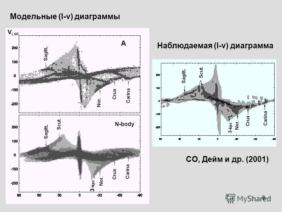8 Модельные (l-v) диаграммы Наблюдаемая (l-v) диаграмма Sagitt. 3- kpc Scut. Nor. Crux Carina А N-body V LSR CO, Дейм и др. (2001)