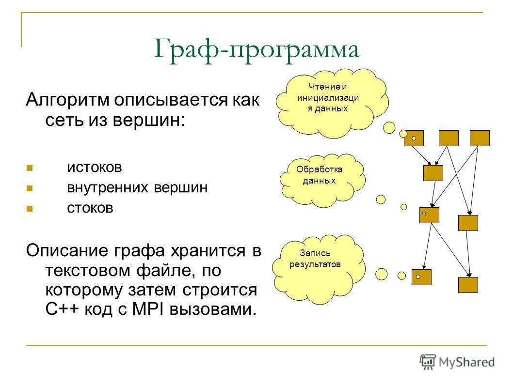 Граф-программа Алгоритм описывается как сеть из вершин: истоков внутренних вершин стоков Описание графа хранится в текстовом файле, по которому затем строится C++ код c MPI вызовами. Чтение и инициализаци я данных Обработка данных Запись результатов