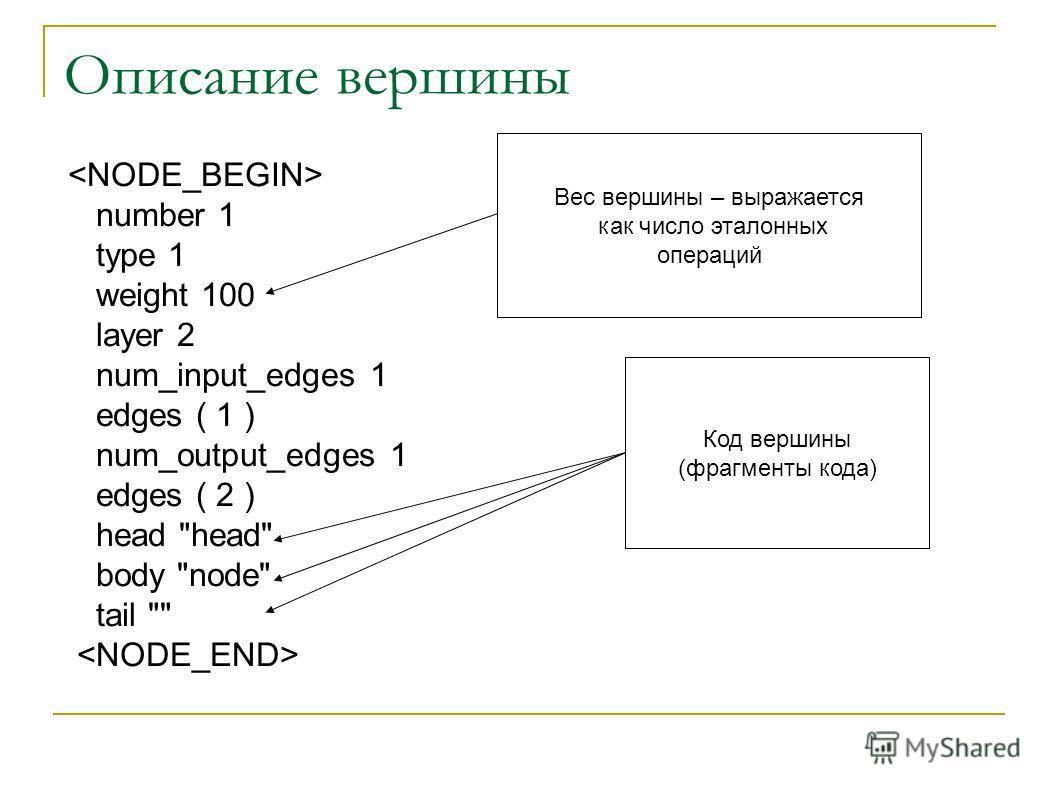 Описание вершины number 1 type 1 weight 100 layer 2 num_input_edges 1 edges ( 1 ) num_output_edges 1 edges ( 2 ) head head body node tail  Код вершины (фрагменты кода) Вес вершины – выражается как число эталонных операций